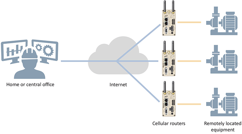 Remote access illustration for many devices.